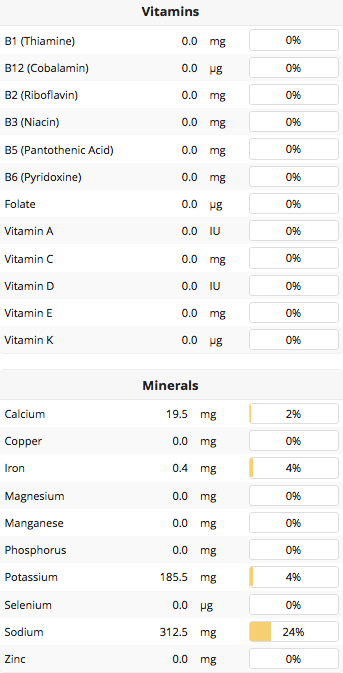 Canned Corn Vitamins and Minerals