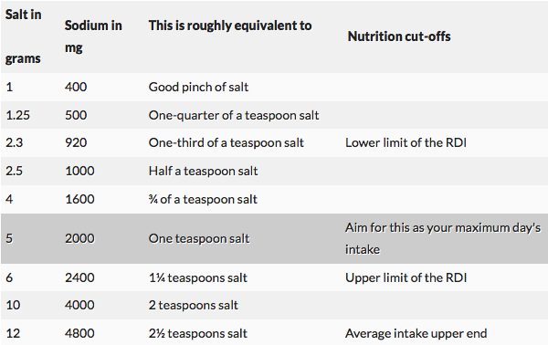 Salt table